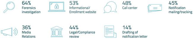breach response best practices