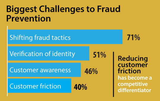 measuring fraud trends