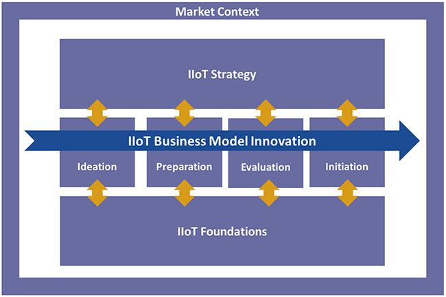 industrial iot framework