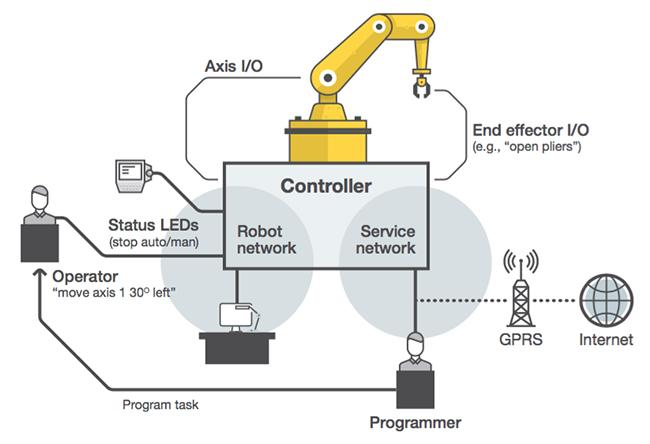 hacking industrial robots
