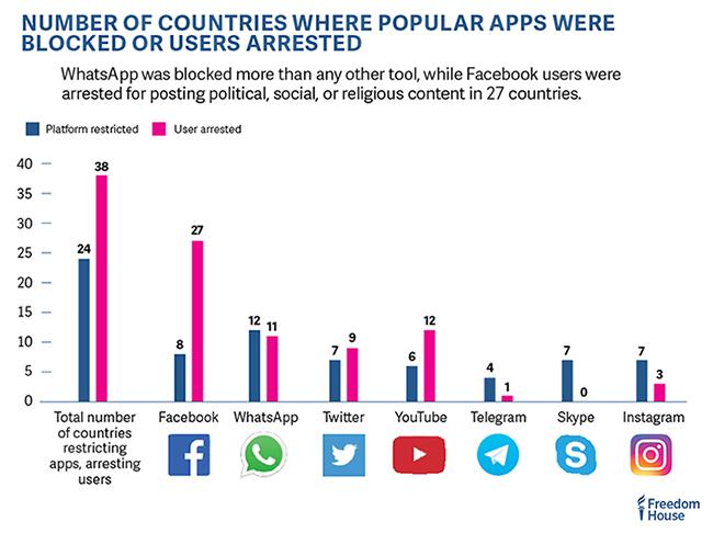Blocking social media apps