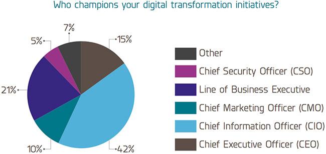 obstacles digital transformation