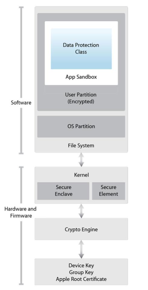 Secure Enclave security