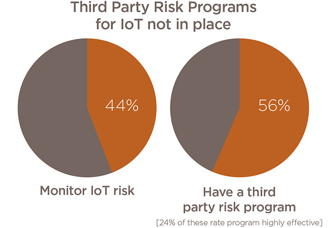 IoT third party risks