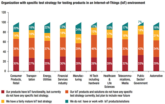 IoT test strategy