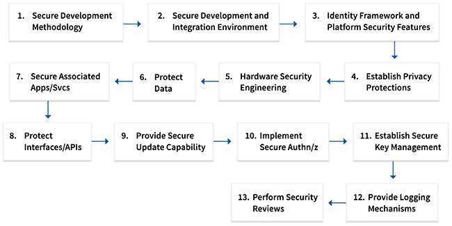 developing secure IoT products