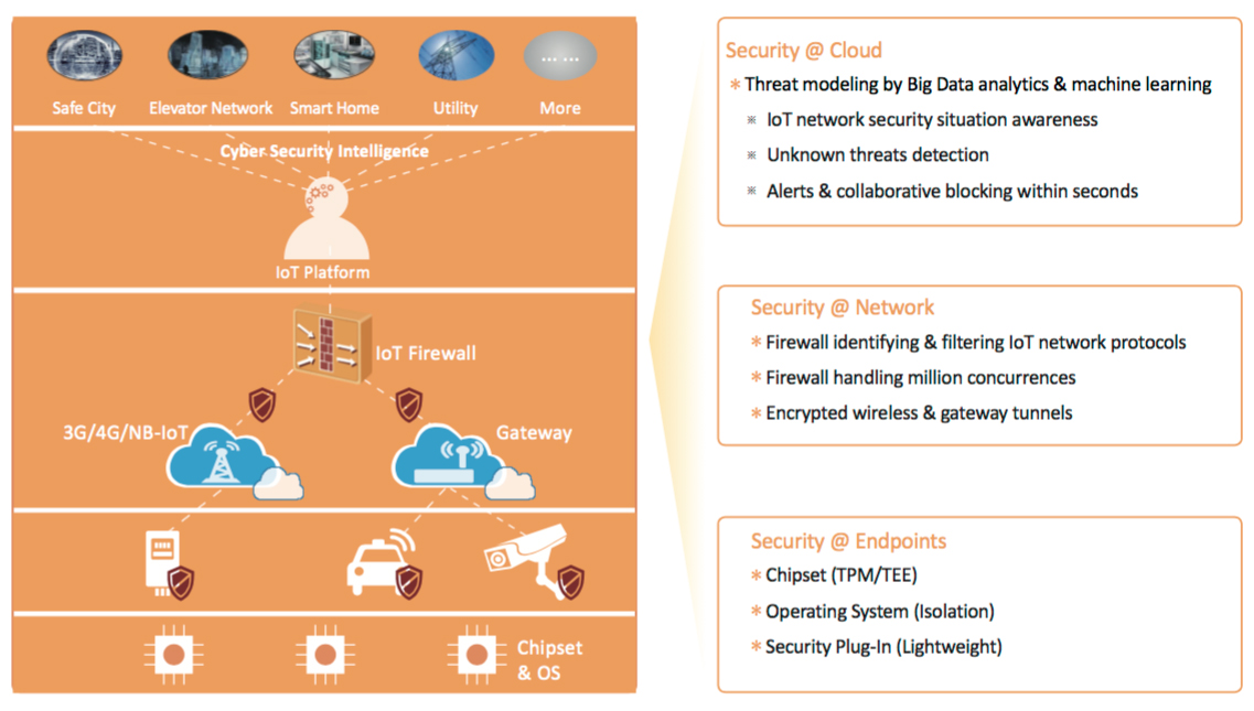 IoT security protection at each layer