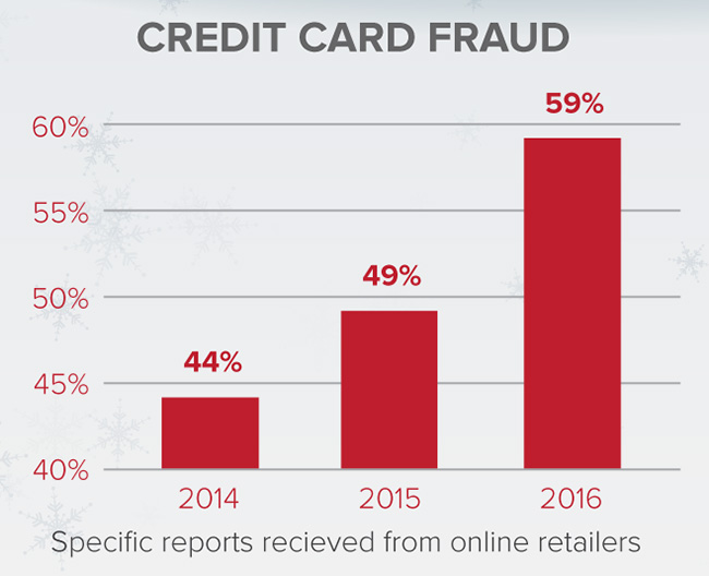 online credit card fraud