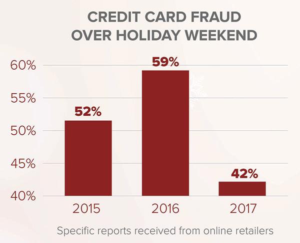 credit card fraud down
