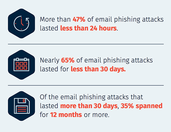 analyzing phishing attacks