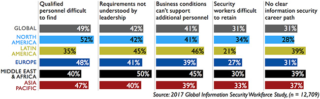 cybersecurity workforce gap