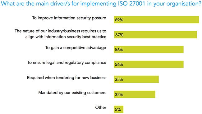 using ISO 27001