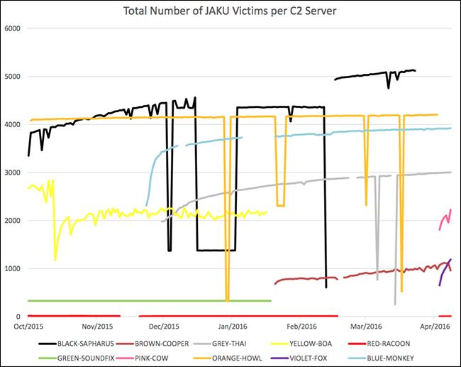 Jaku botnet victims per C&C server