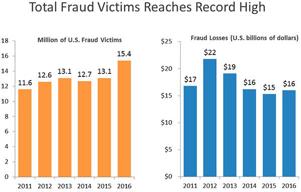Identity fraud hits record high