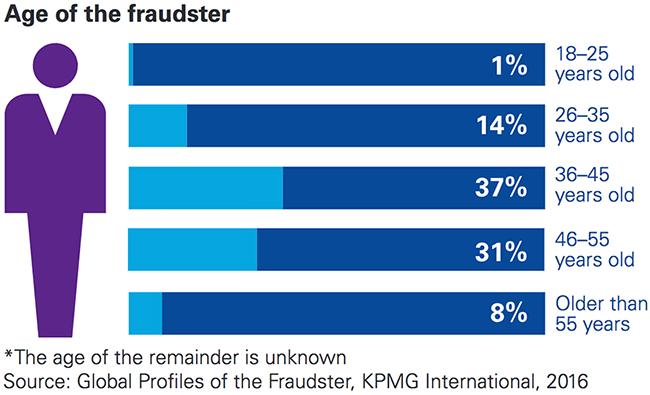 fraudsters
