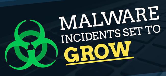 malware incidents
