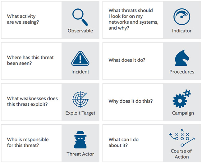 threat intelligence sharing challenges