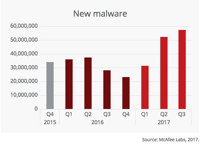 record new malware surge