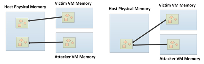 Compromising Linux virtual machines by taking advantage of memory deduplication