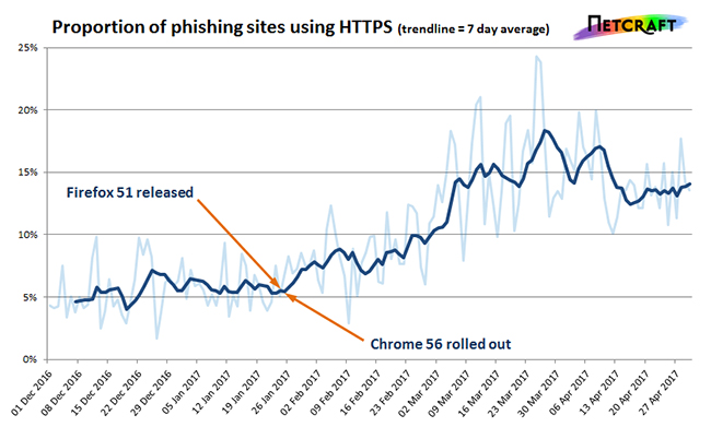 HTTPS phishing triples