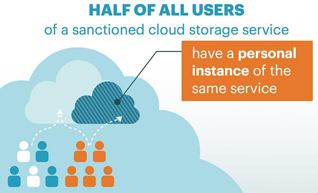 unsanctioned cloud services