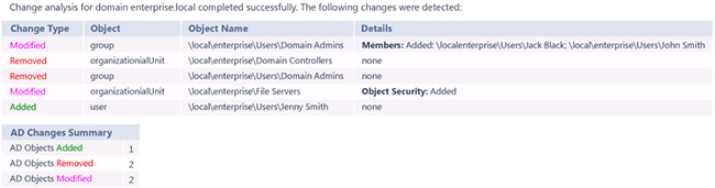 Active Directory changes monitoring