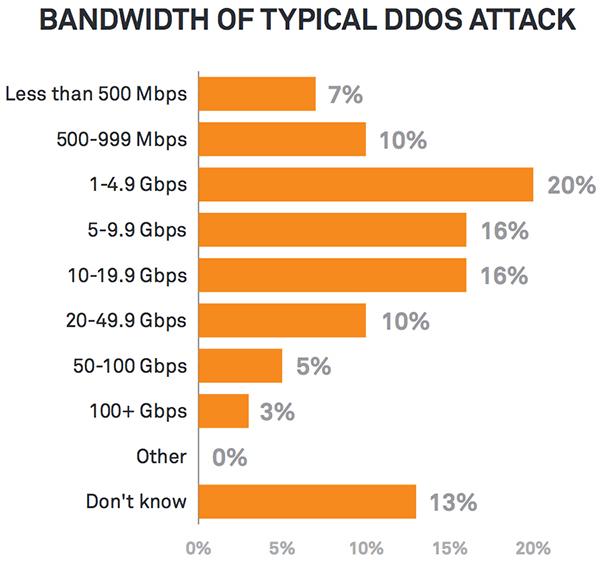 DDoS aggression