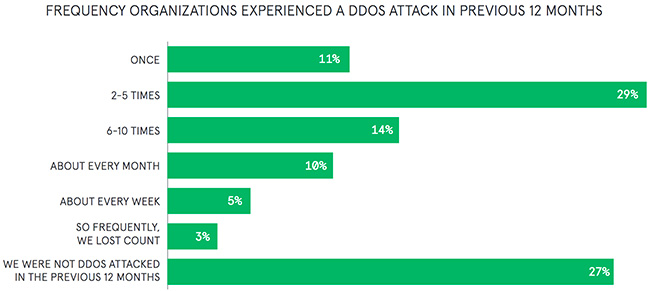 ddos attacks compromise
