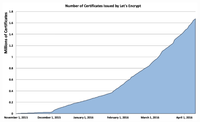 Number of certificates issued by Let's Encrypt CA