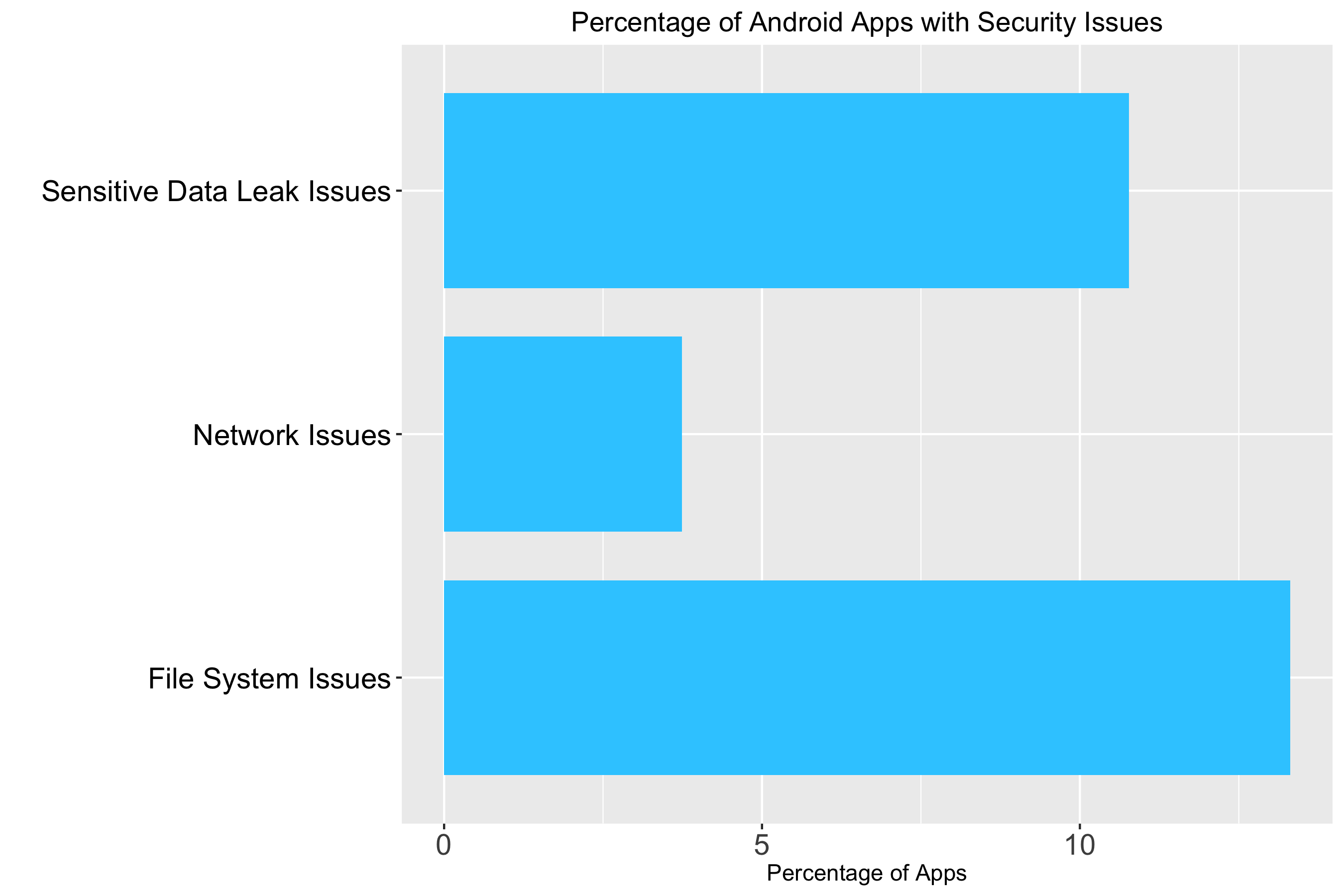 Percentage of Android apps with security issues