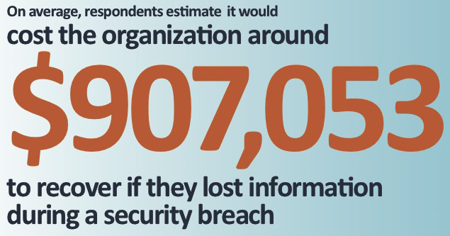 The real cost of a security breach