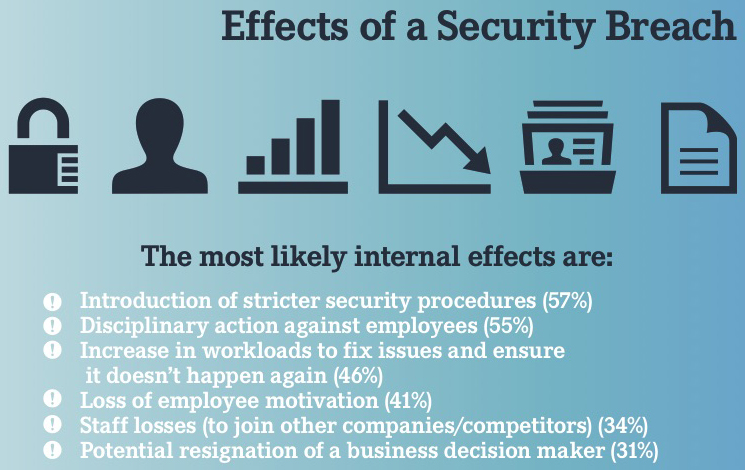 Effects of a security breach