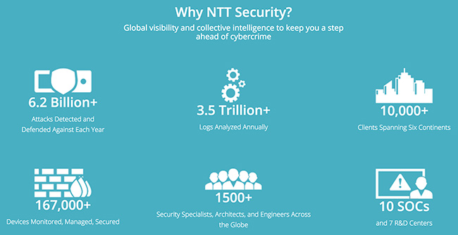 ntt security cyber resilience