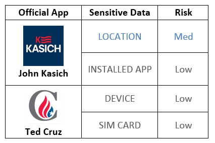 Official election apps expose sensitive data