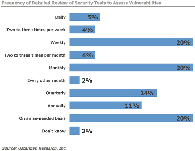 Top trends in security testing and vulnerability management