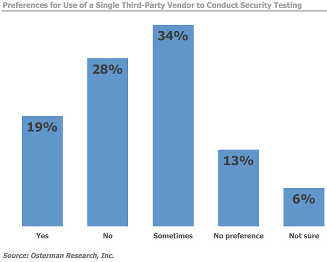 conduct security testing