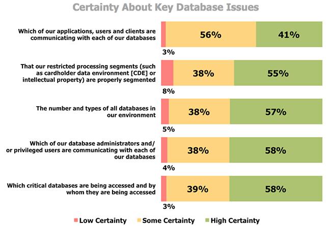 database assets