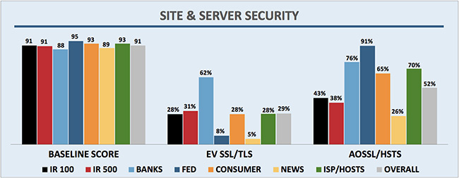 trustworthy websites banks