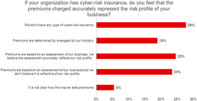 US firms cybersecurity insurance