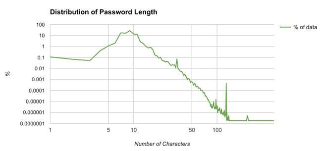 analysis 500 million passwords