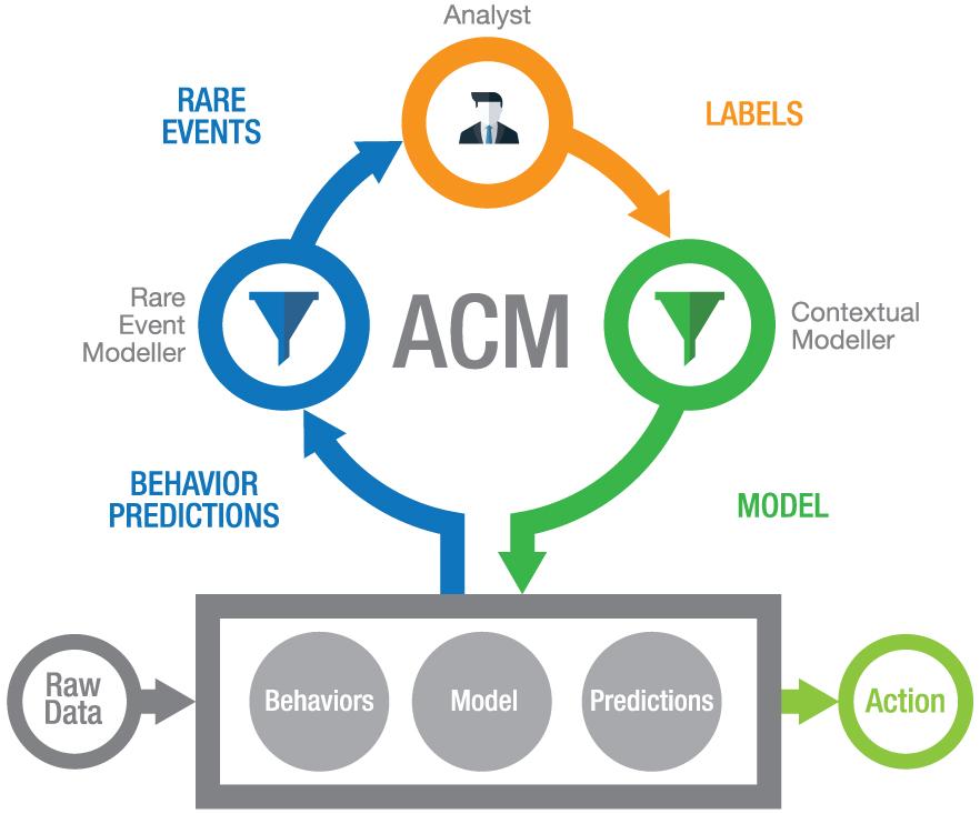 PatternEx Threat Prediction Platform