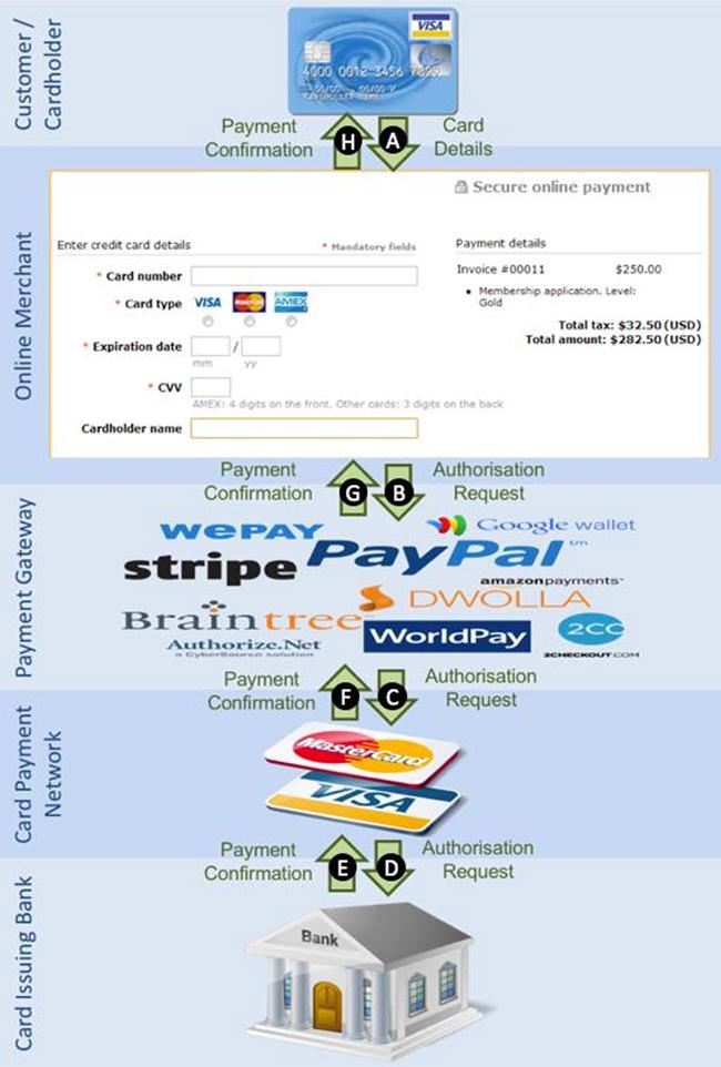 payment card details