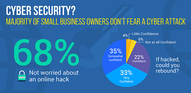smb concern cyber threats
