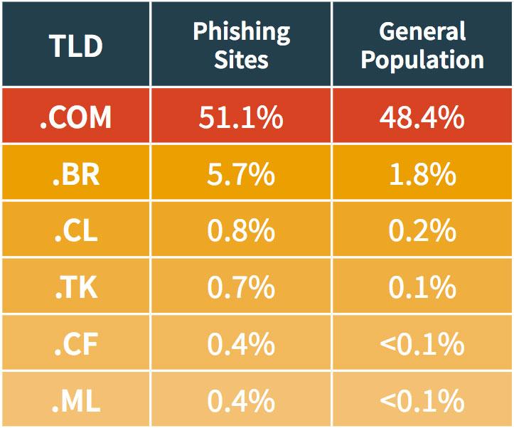 phishing trends