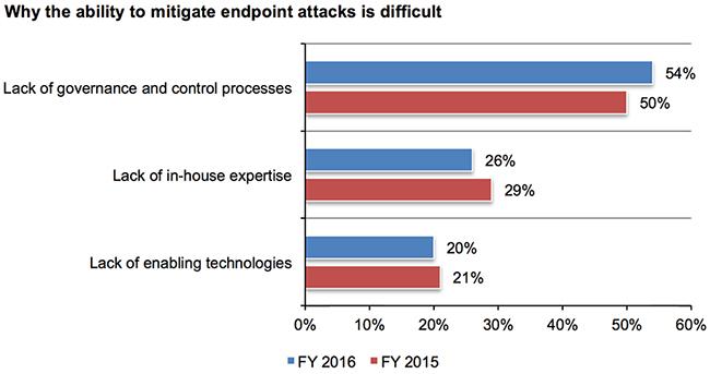 ransomware attacks escalate