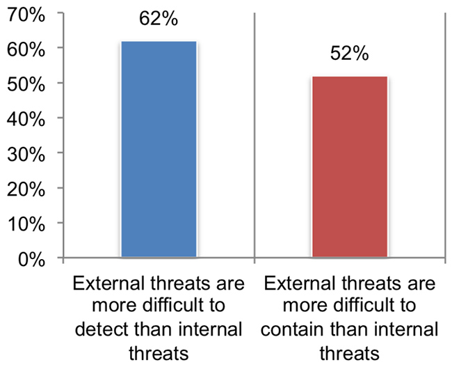 resources mitigate threats