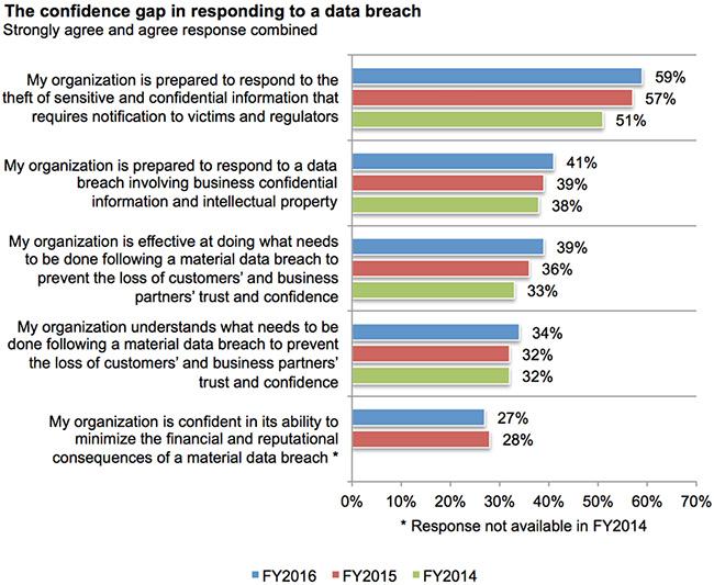 data breach preparedness