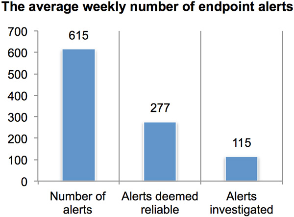 poor endpoint security