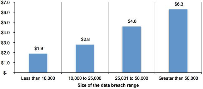 average data breach cost
