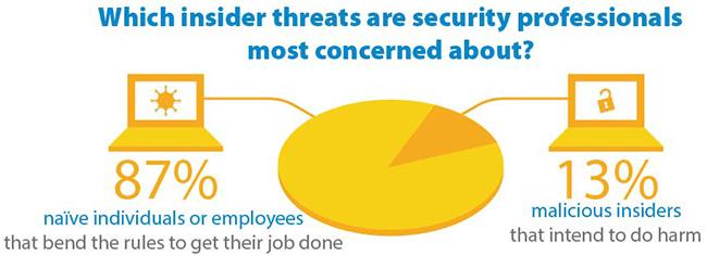 insider threats real
